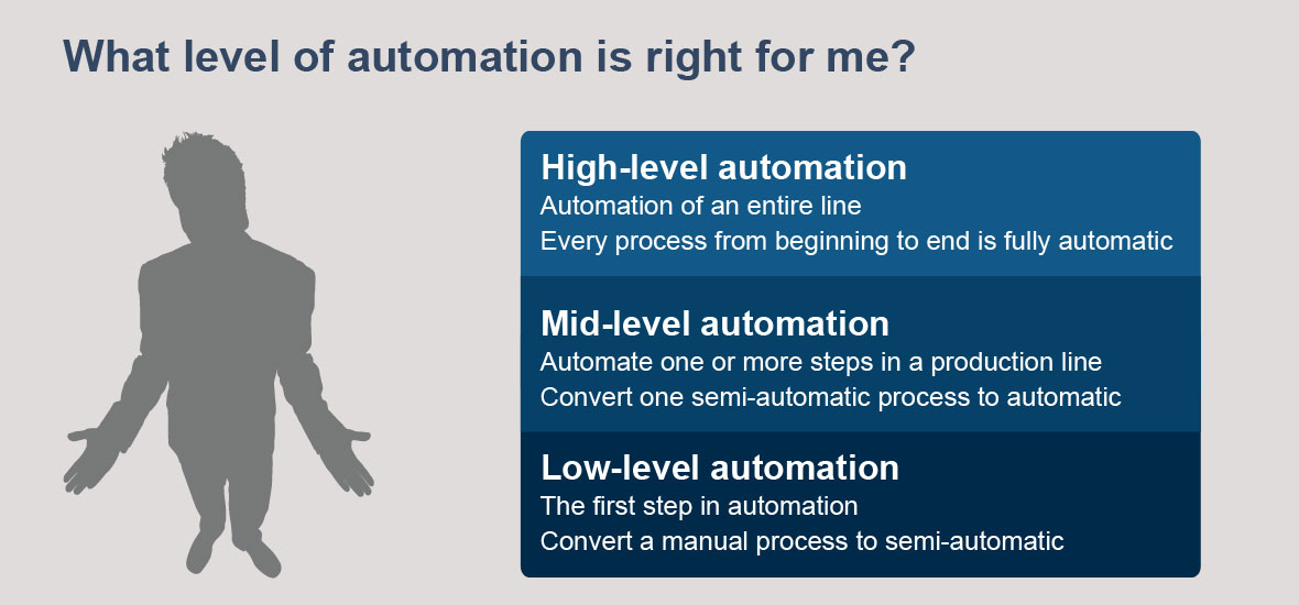 What Level of Automation Is Right For Me