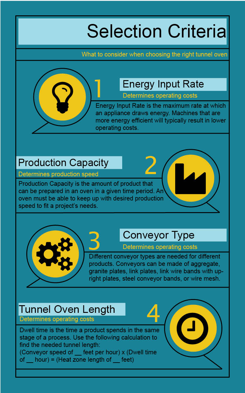 Tunnel Oven Selection Criteria